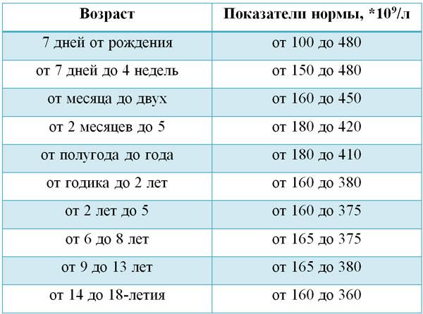 Таблица нормальных показателей тромбоцитов в зависимости от возраста